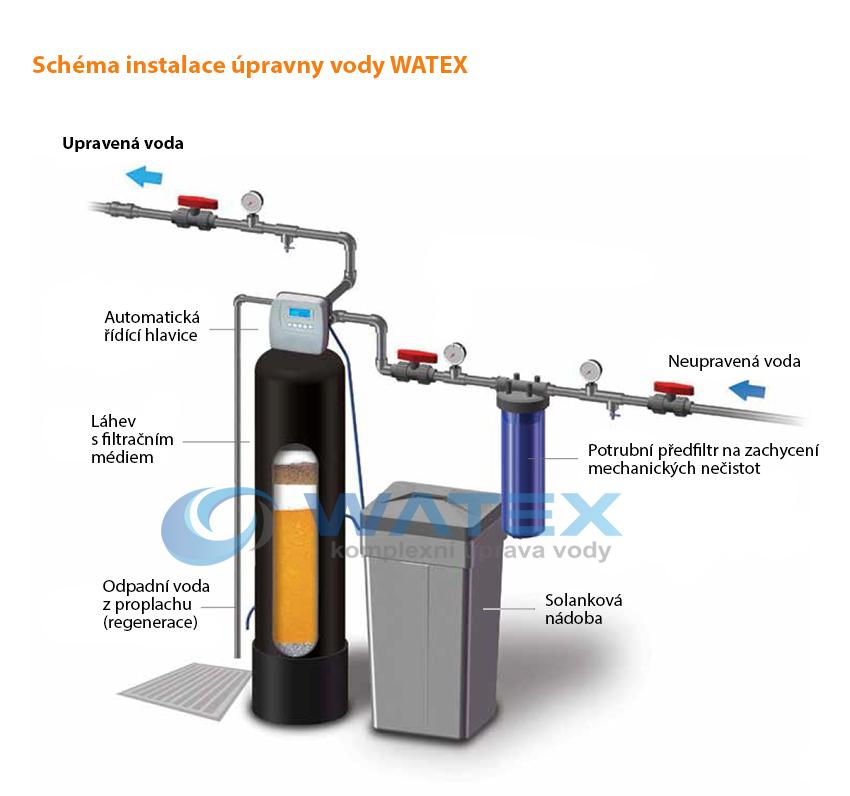 Změkčovač a odstraňovač dusičnanů WATEX AL250 PA